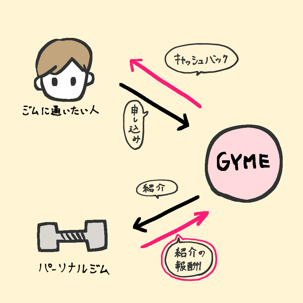 GYMEの仕組み